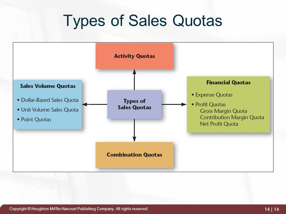 Sales Quota: Definition, Types